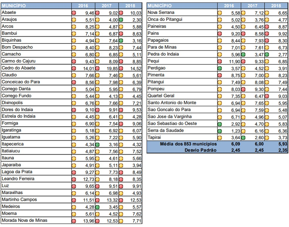 Taxas de registros de violência doméstica e familiar contra mulher por município na 7ª Risp de Divinópolis — Foto: Reprodução/Sesp