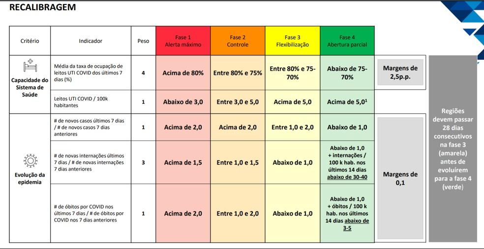 Governo de São Paulo anuncia ajustes nos critérios de classificação do plano São Paulo. — Foto: Divulgação/Governo do estado