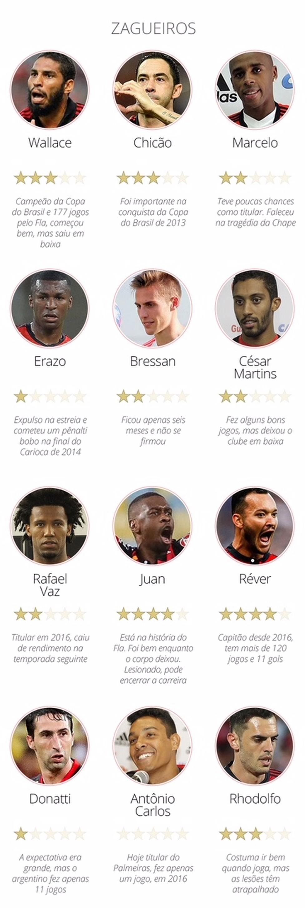 Zagueiros Flamengo — Foto: Info / GloboEsporte