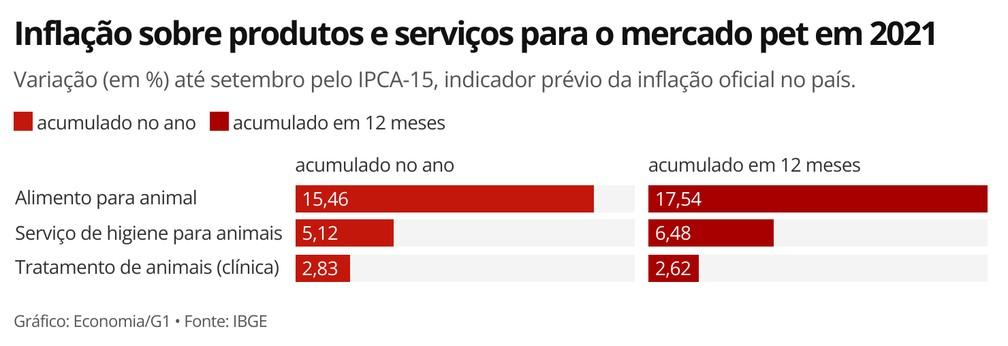 IBGE pesquisa mensalmente três itens direcionados ao mercado pet para o cálculo do IPCA — Foto: Economia/G1