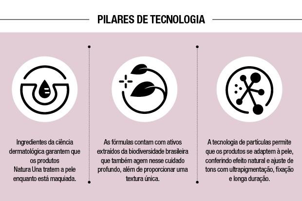 Pilares de tecnologia (Foto: Divulgação)