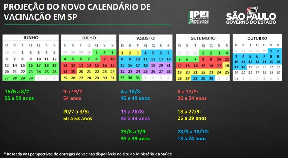 Governo de São Paulo divulga novo calendário de projeção de vacinação contra Covid-19 nesta quarta (9) — Foto: Reprodução/Governo do Estado de São Paulo