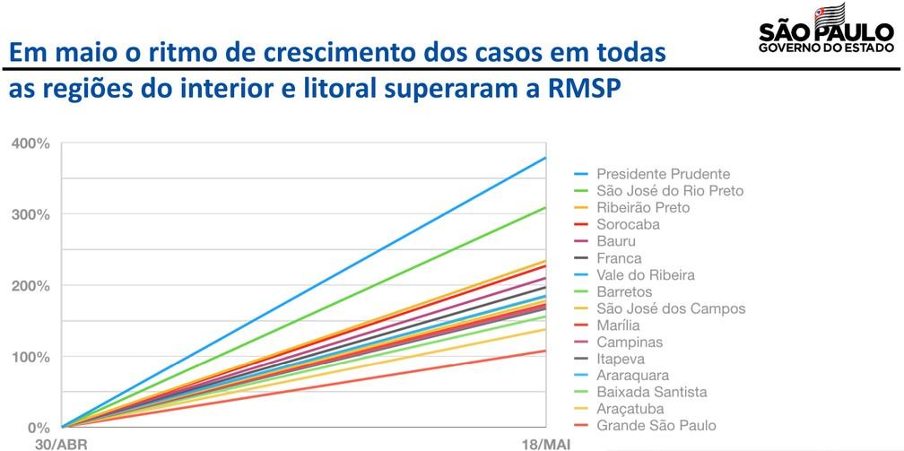 Região de Presidente Prudente teve aumento de 379% no ritmo de crescimento dos casos de coronavírus no Estado de São Paulo — Foto: Reprodução