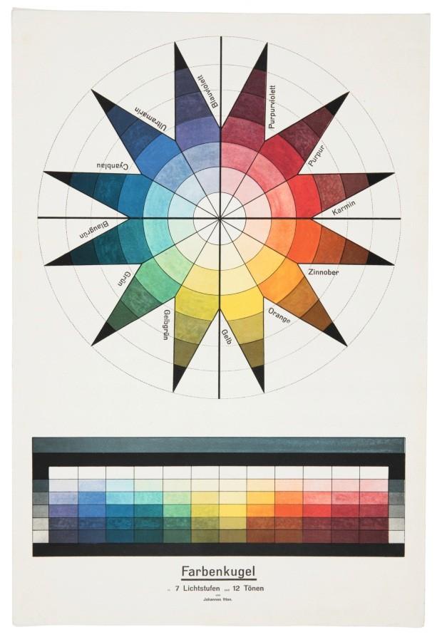 Farbenkugel in 7 Lichtstufen und 12 Tönen. (Color sphere in 7 light values and 12 tones) by Johannes Itten; Print; 1921; H x W: 47 × 32.5 cm (18 1/2 × 12 13/16 in.); Smithsonian LibrariesPhoto: Matt Flynn © Smithsonian Institution (Foto: Matt Flynn © Smithsonian Institution)