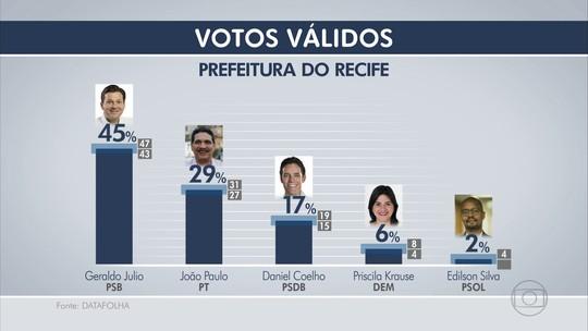 Datafolha, votos válidos: Geraldo tem 45%, João Paulo, 29%, no Recife