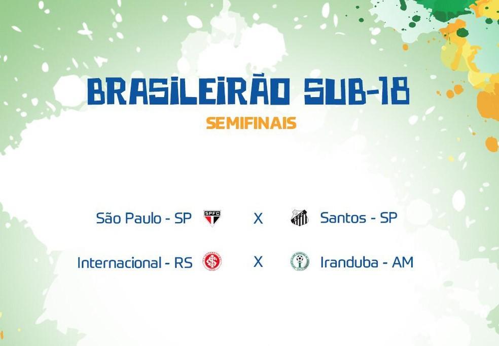 Brasileiro feminino Sub-18 tem jogos das semifinais remarcados — Foto: Reprodução