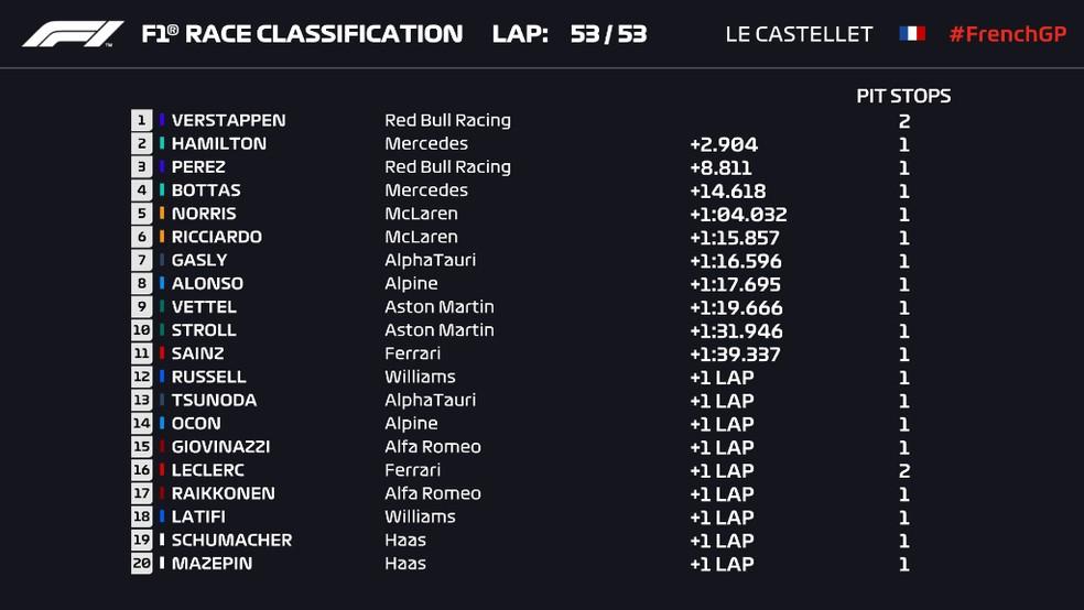 Resultado do GP da França  — Foto: F1