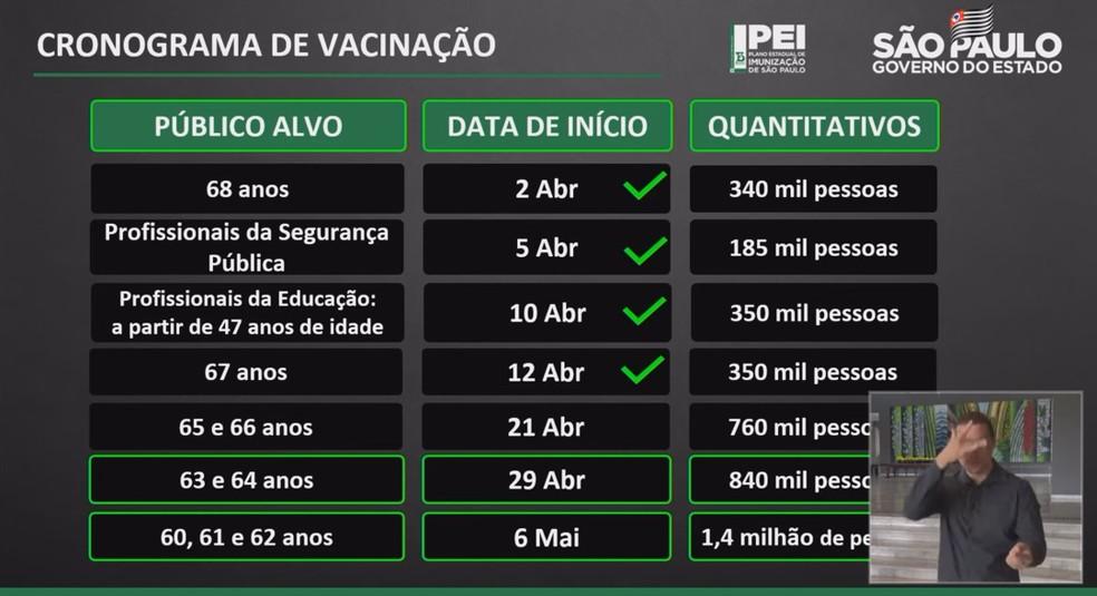 Calendário de vacinação atualizado pelo governo estadual nesta quarta  — Foto: Reprodução/Governo de SP