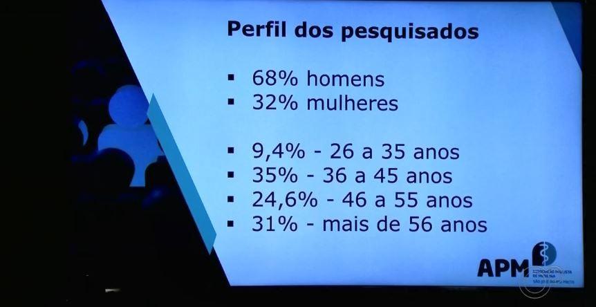 Índice de violência contra médicos é um dos maiores na região de Rio Preto, aponta pesquisa