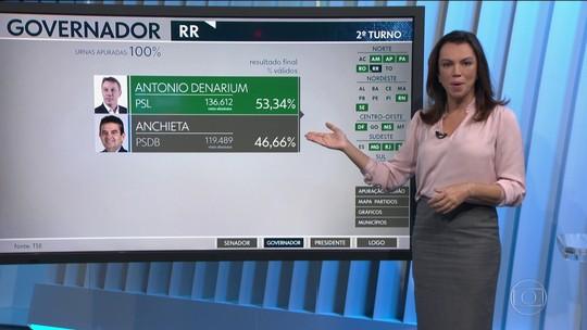 Confira o resultado das eleições no Amapá, Roraima e Rondônia