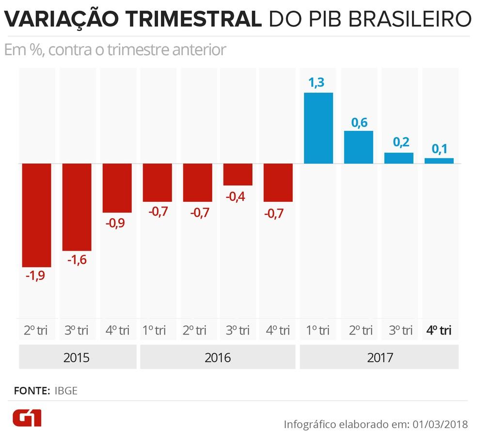 Variação trimestral do PIB do Brasil até 2017 (Foto: Arte/G1)