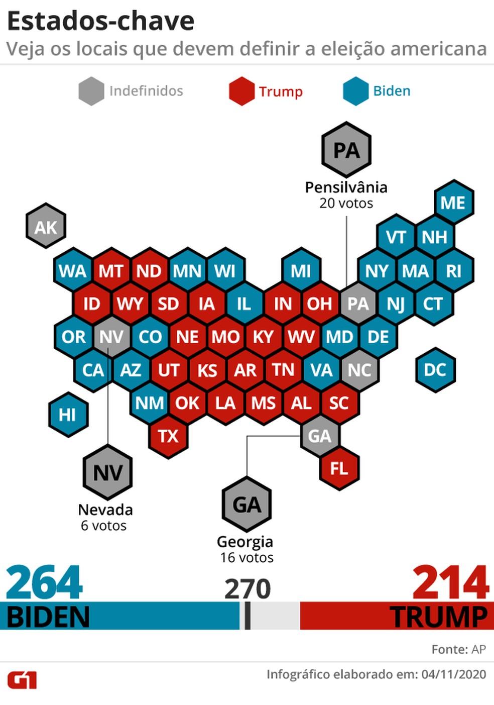 Estados decisivos nas eleições nos EUA — Foto: Arte/G1