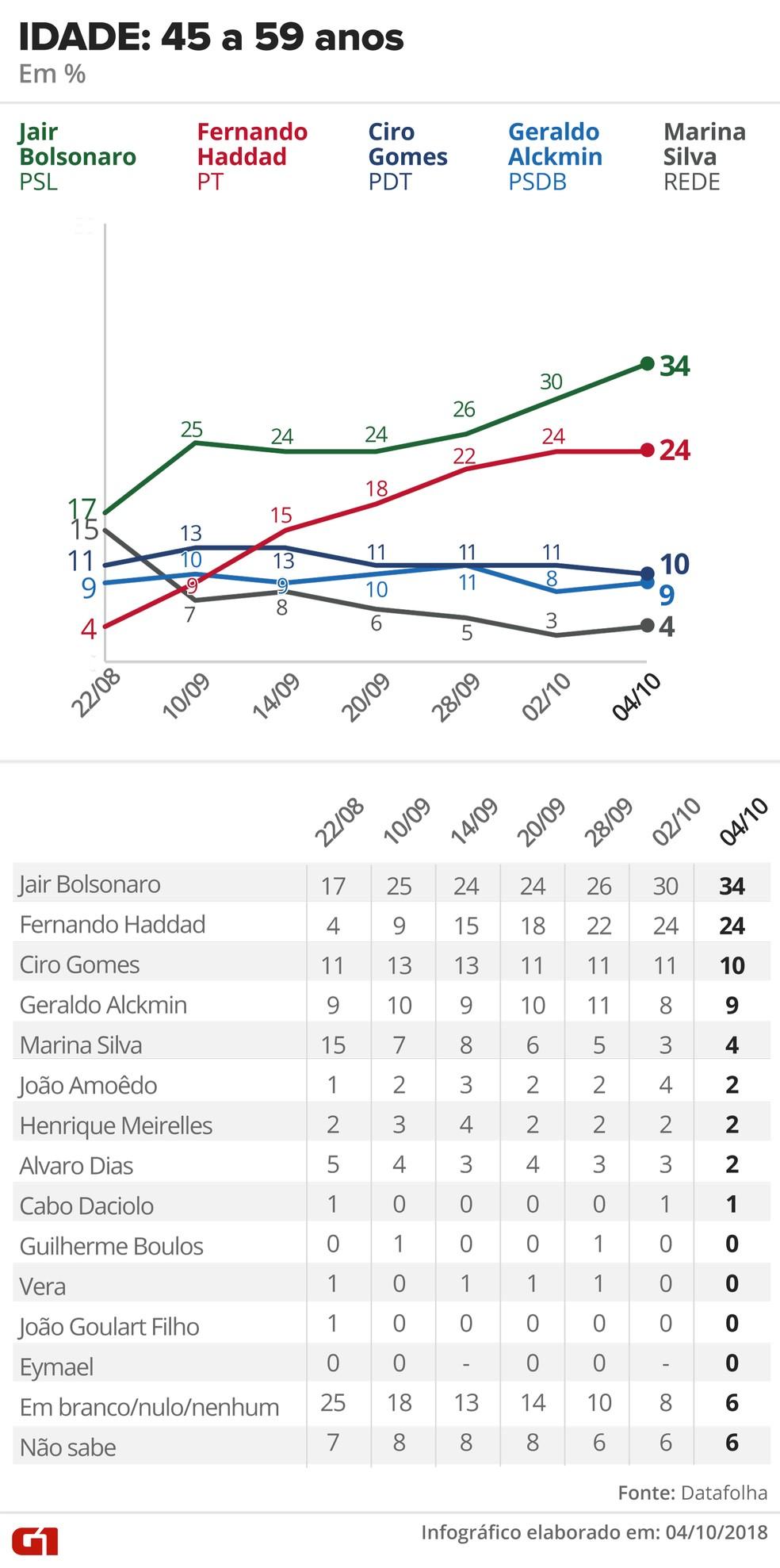 Pesquisa Datafolha - 4 de outubro - intenção de voto por segmentos - idade: 45 a 59 anos — Foto: Arte/G1