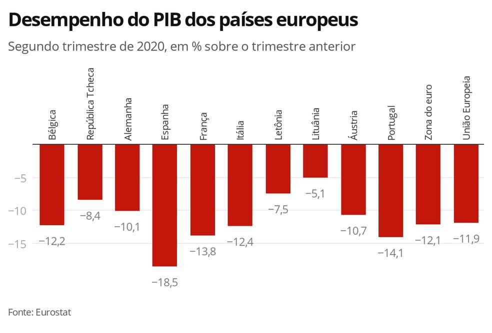 Desempenho do PIB dos países europeus — Foto: Economia G1