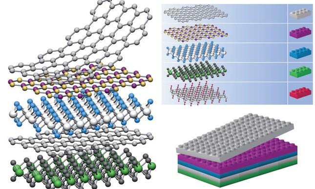 Se considerarmos que os cristais 2D são análogos aos blocos de Lego (painel direito), a construção de uma enorme variedade de estruturas em camadas torna-se possível.