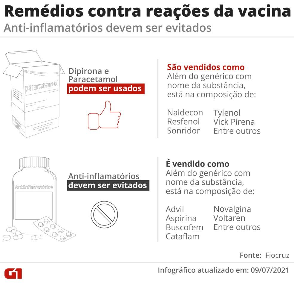 Em caso de febre ou dor, especialistas recomendam o uso de antitérmicos ou analgésicos. — Foto: G1
