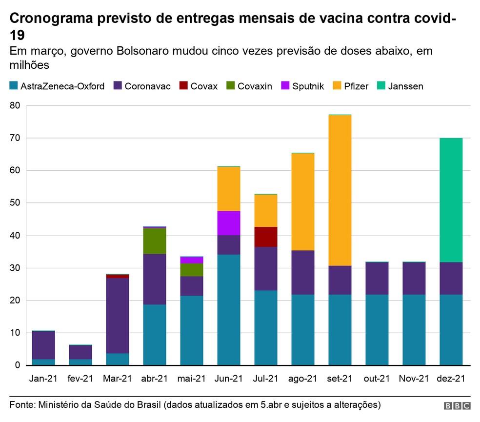 Entrega de vacinas — Foto: BBC