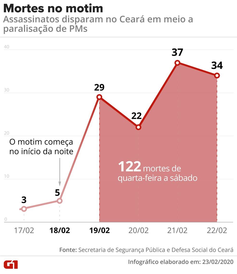 Aumento do número de homicídios com o início do motim de policiais no Ceará — Foto: Arte/G1