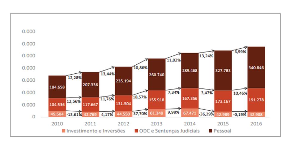 Composição das despesas primárias dos estados (Foto: Reprodução de estudo do Tesouro Nacional)