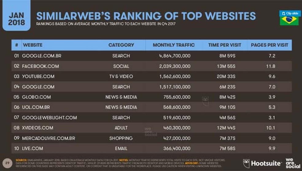 O YouTube é onde nós passamos a maior média de tempo a cada vez que acessamos (Foto: Divulgação/ We Are Social)