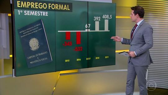 Brasil cria 408 mil empregos formais no primeiro semestre de 2019