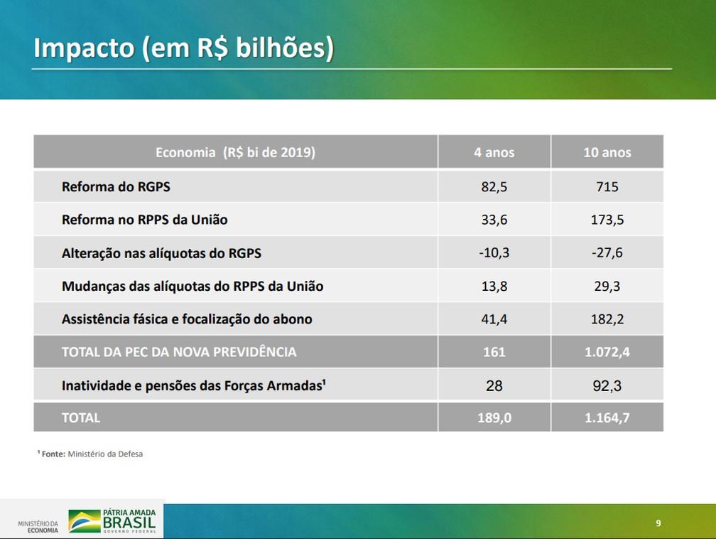 Dados apresentados em regras gerais de proposta do governo para reforma da Previdência — Foto: Reprodução/Ministério da Economia