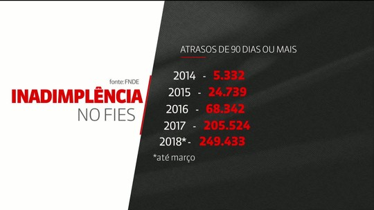 Inadimplência do Fies dobra desde 2014, e 41% não pagam as parcelas há mais de três meses