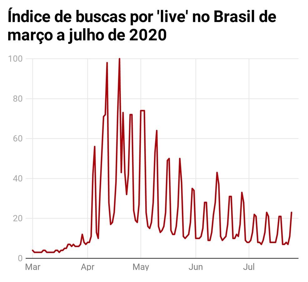 Buscas pelo termo 'live' no Brasil desde o início do isolamento social por conta do novo coronavírus. O índice, calculado pelo Google, vai de 0 a 100, e o valor máximo corresponde ao período de maior busca, no final de abril