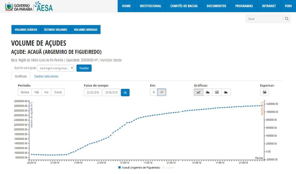 Gráfico mostra aumento no volume do açude de Acauã entre março e junho, após abertura de comportas. (Foto: Reprodução/Aesa)