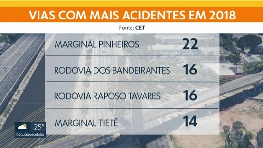 Mortes de motociclistas superam as de pedestres no trânsito de SP pela 1ª vez, diz relatório