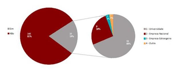 Gráfico 1: origem das spin-offs (Foto: Reprodução)