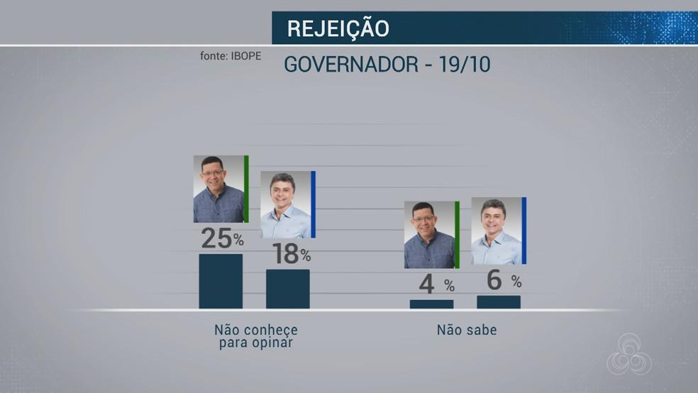 Pesquisa Ibope - 17 de outubro - Rejeição de candidatos a governador de RO — Foto: Reprodução/Rede Amazônica