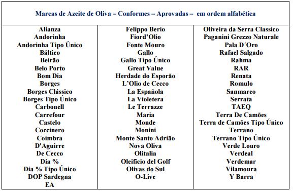 Marcas aprovadas - azeite de oliva (Foto: Mapa/Divulgação)