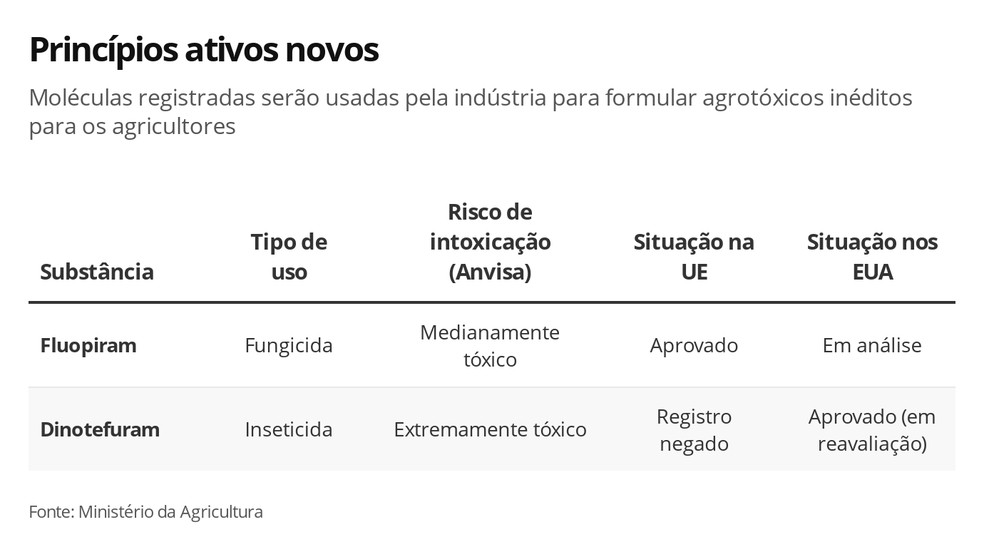Lista dos novos princípios ativos registrados no Brasil — Foto: Rikardy Tooge/G1
