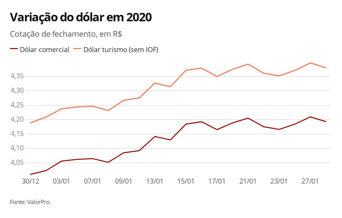 Dólar volta a subir em dia de definição de juros nos EUA