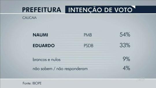 Ibope: Naumi, 54%, Eduardo, 33%, brancos/nulos, 9%, não sabem, 4%
