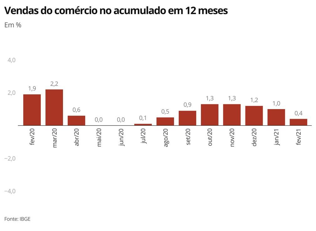 Indicador acumulado em 12 meses mostra perda de ritmo da recuperação do comércio varejista — Foto: Economia/G1