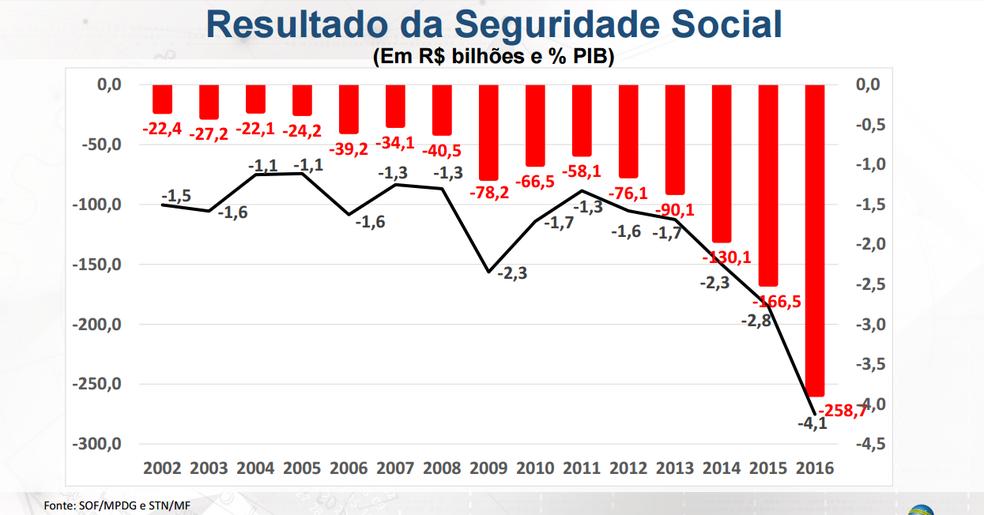 Resultado da Seguridade Social (Foto: Reprodução apresentação Minsitério do Planejamento)