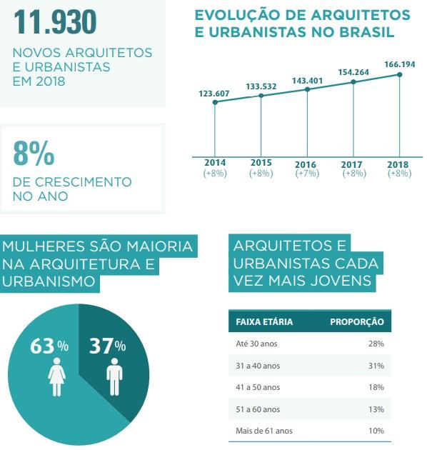 Mercado de arquitetura e urbanismo cresce 5,4% no Brasil (Foto: Divulgação/CAU-BR)