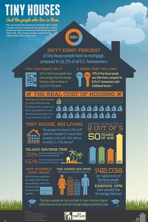 Entenda como funciona uma Tiny House (Foto: Living Big in a Tiny House)