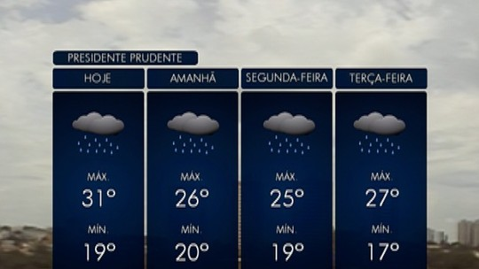 Segundo temporal em menos de uma semana volta a causar estragos na região de Presidente Prudente
