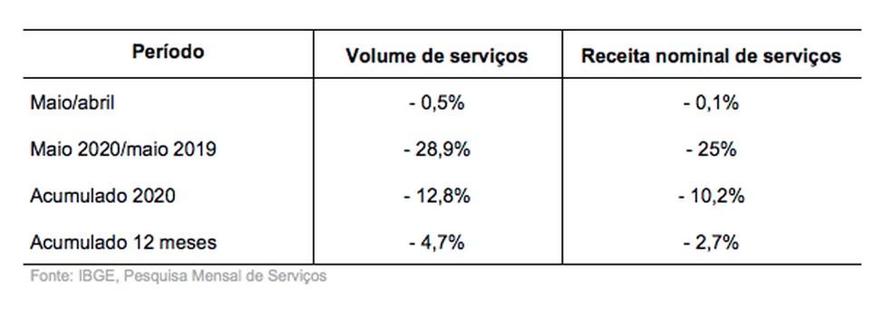 Acumulado do setor de serviços — Foto: IBGE