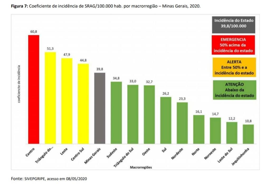 Apesar de aumento de casos, Sul de Mg ainda tem incidência menor que a média do estado — Foto: Reprodução / SES-MG