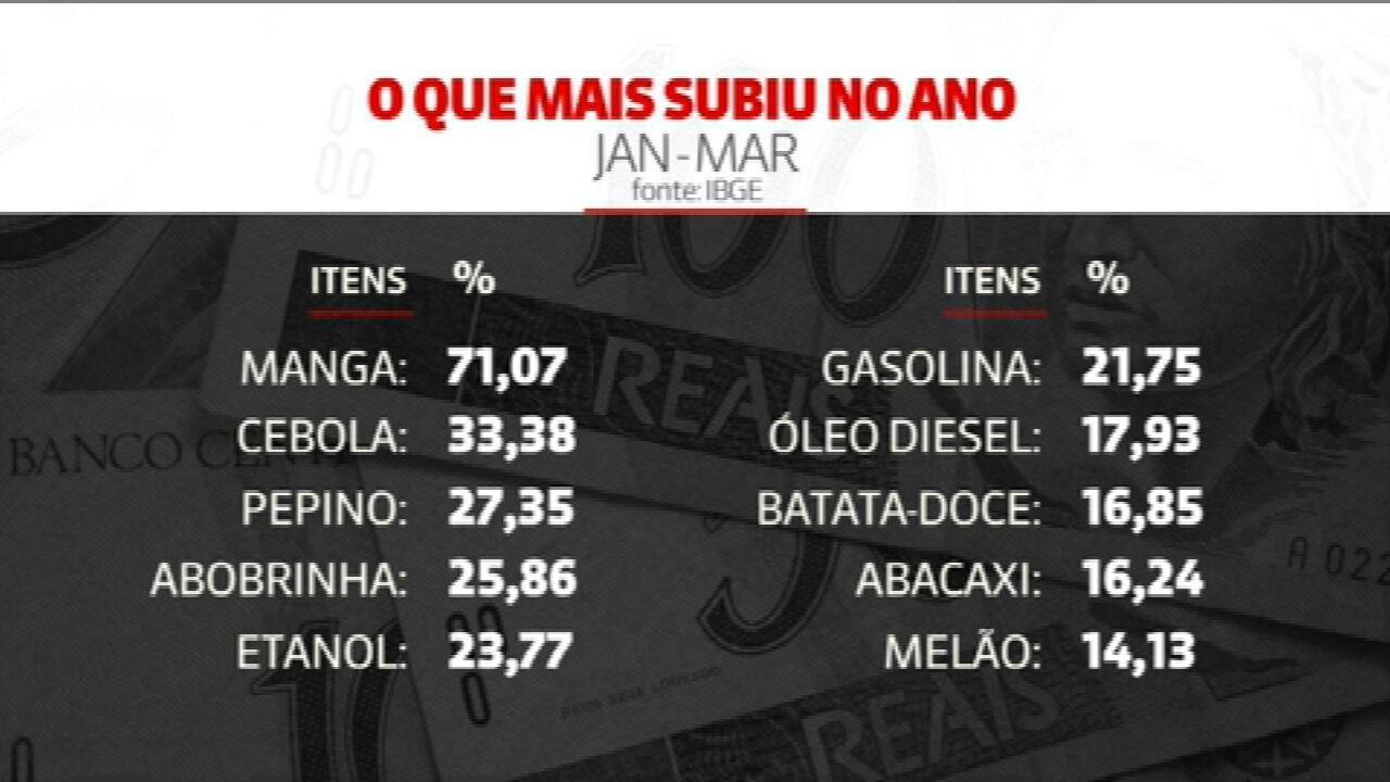 Inflação fica em 0,93% em março, maior alta para o mês desde 2015
