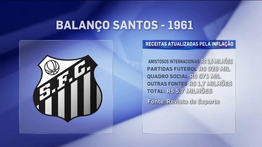 Dos anos 60 para cá, faturamento faz Santos e São Paulo mudarem de tamanho