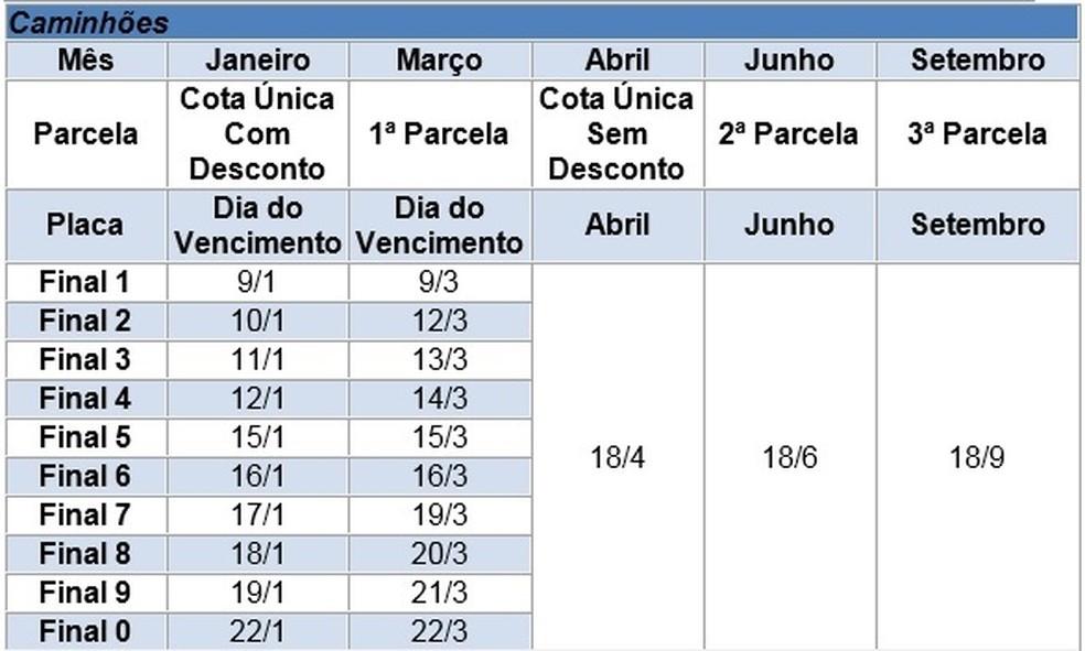 Veja o calendário para o pagamento do IPVA de caminhões (Foto: Secretaria da Fazenda de SP/Divulgação)