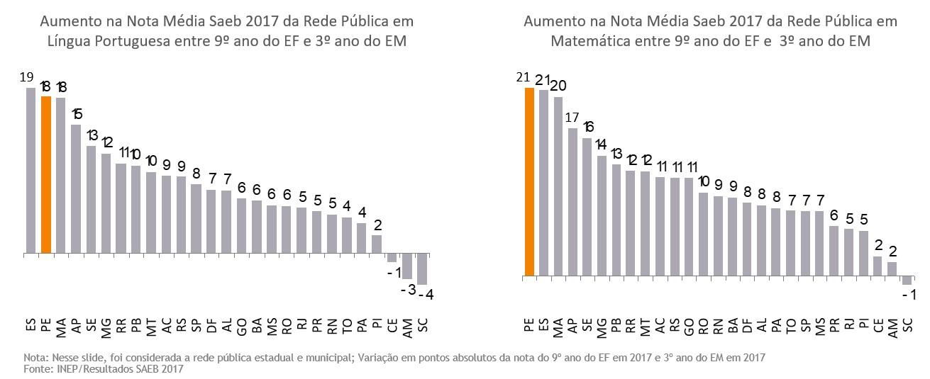 Gráfico 4 – Aumento na Nota Saeb entre 9º EF e 3º EM - 2017