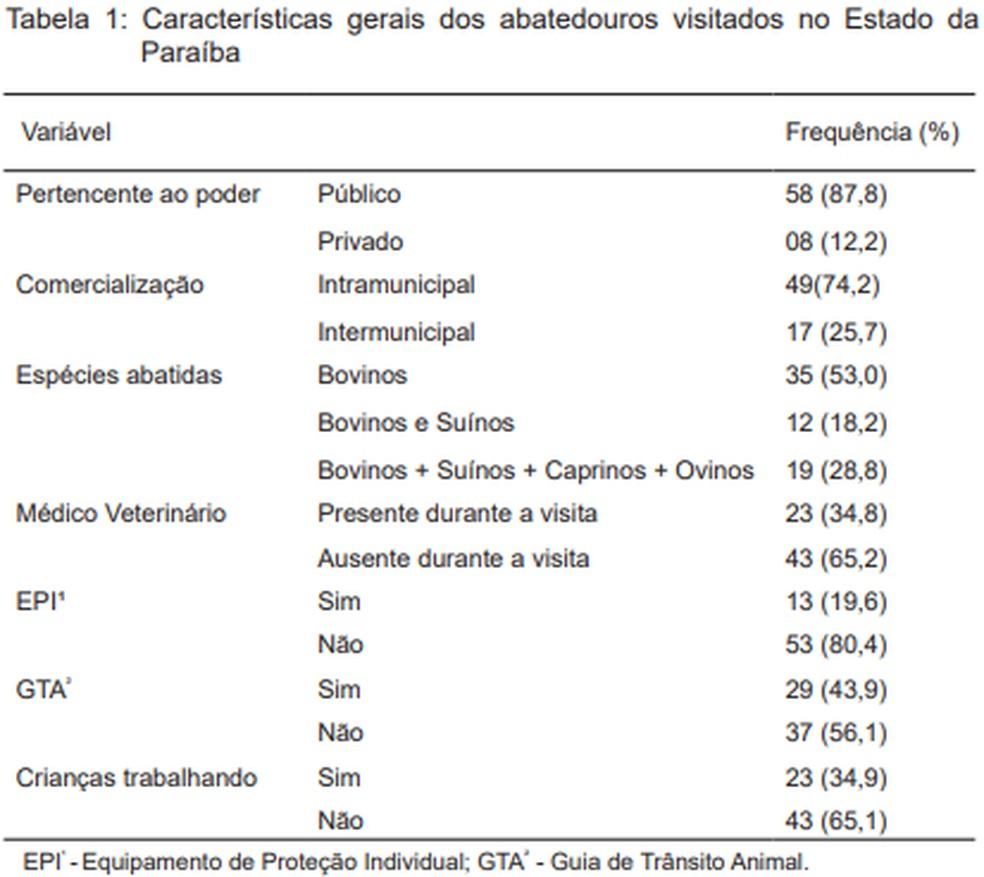 Dados obtidos foram tabelados e analisados por meio da estatística descritiva (Foto: Revista Brasileira de Ciências Veterinárias/Reprodução)