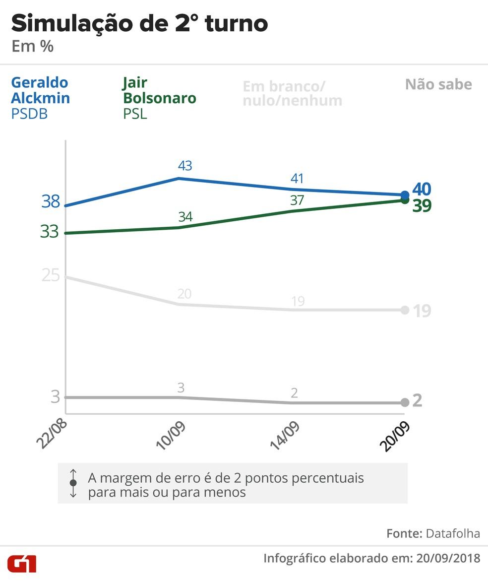 Datafolha - 20 de setembro - simulação de segundo turno entre Alckmin e Bolsonaro — Foto: Arte/G1