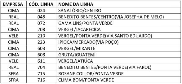 Linhas de ônibus que passam pelo Poço, em Maceió, têm trajeto alterado temporariamente - Notícias - Plantão Diário